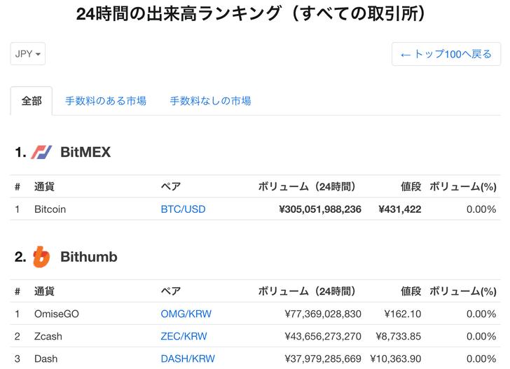 BitMEX24時間の出来高ランキング(すべての取引所)世界1位
