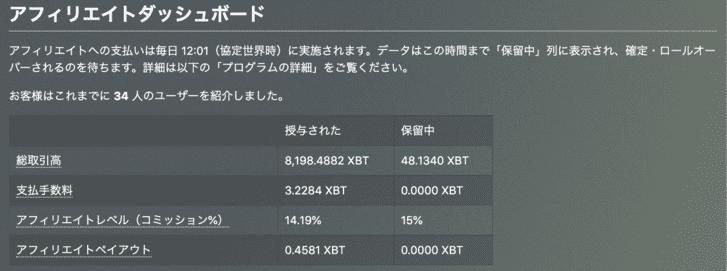 BitMEXアフィリエイト総取引高8,000BTX超え