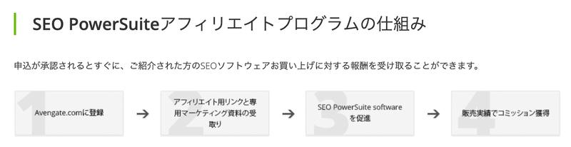 SEO_PowerSuite_アフィリエイトプログラムの手順