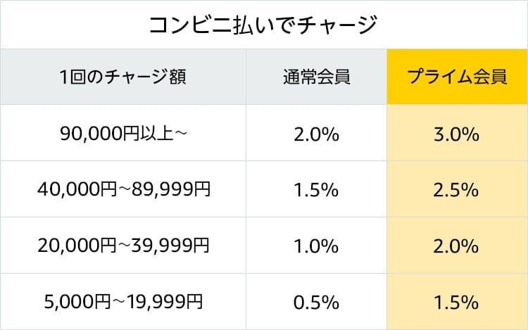 Amazon.co.jp- 2019ギフト券チャージで最大3%ポイント- ギフト券_コンビニ払いでチャージ