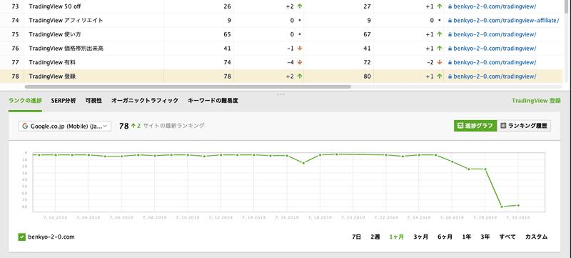 Rank_Tracker_検索順位急落