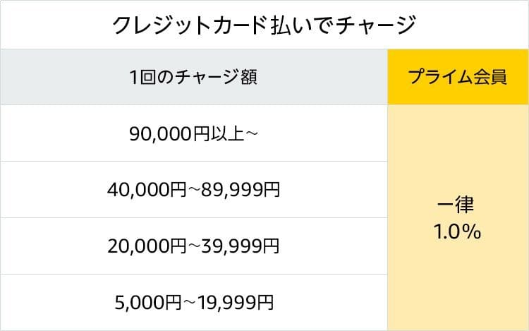 Amazon.co.jp- 2019ギフト券チャージで最大3%ポイント- ギフト券_クレジットカード払いでチャージ