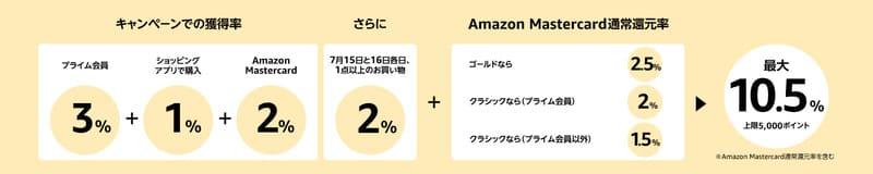 Amazon Prime Day【ポイントアップキャンペーン】