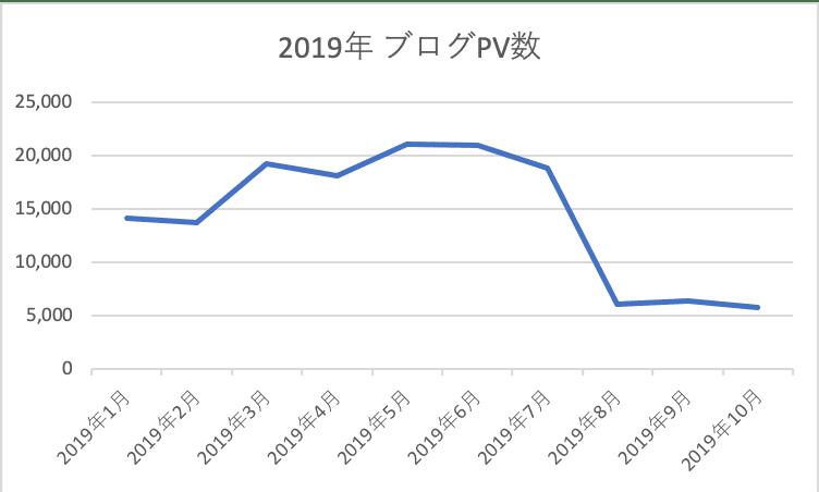 2019_ブログPV数