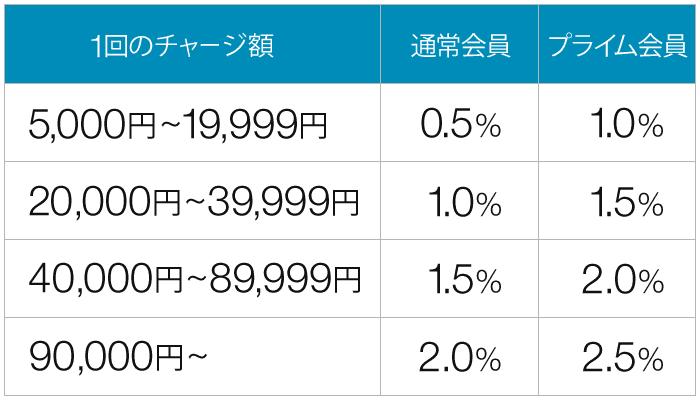 Amazonギフト券チャージ_ポイント付与率