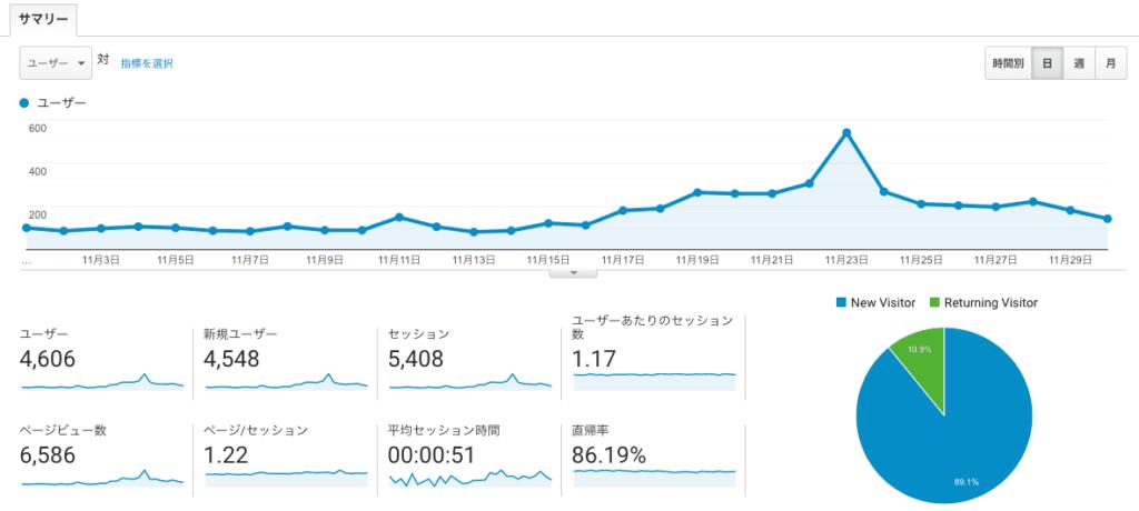 2020年11月ブログPV数・ユーザー数