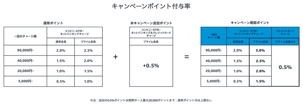 Amazon_co_jp__ギフト券チャージ202106__ギフト券