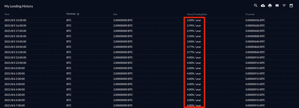 FTXで2BTCを24時間レンディングした金利