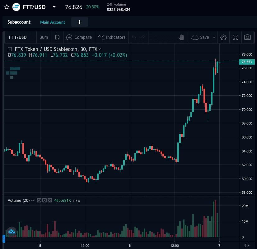 FTTの価格(2021年9月7日)